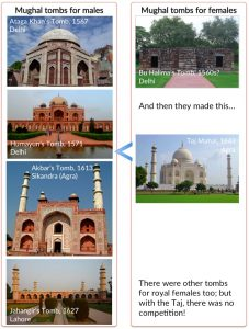Mughal Tombs for Men and Women
